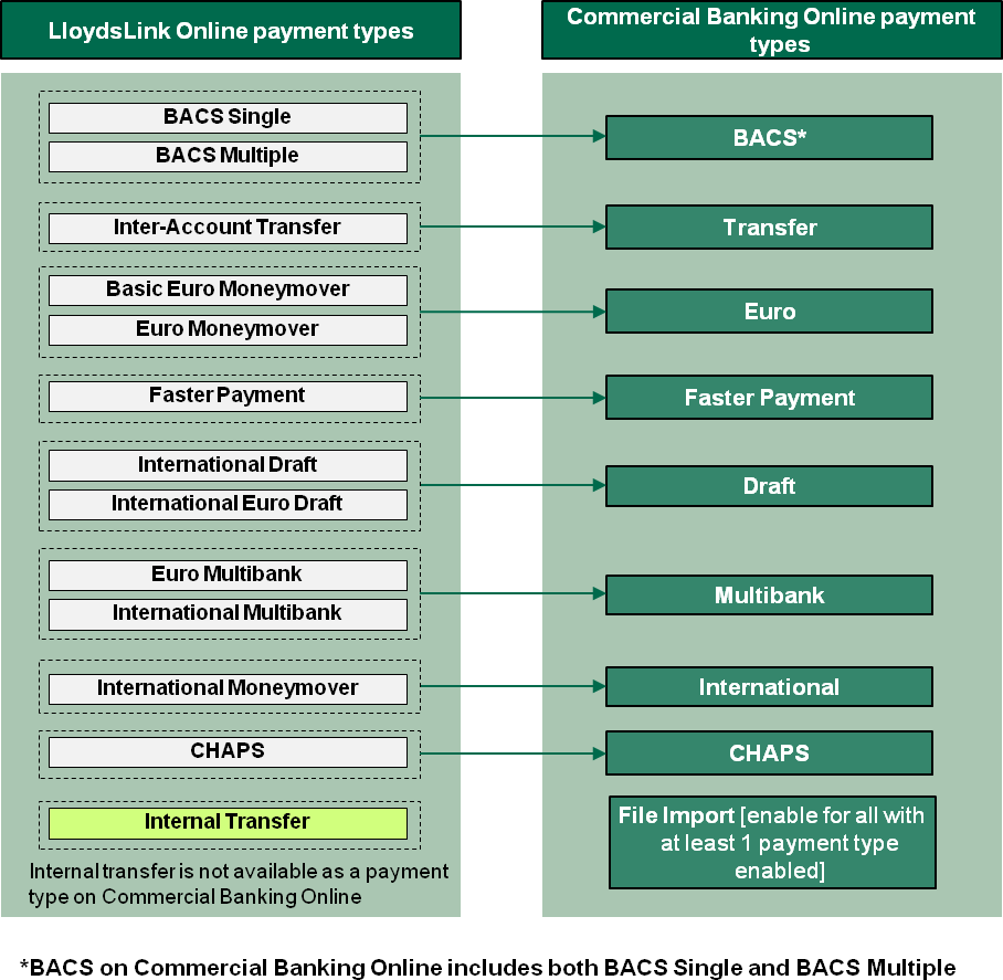 Payment types diagram