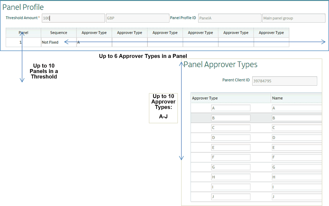 Payment approvals with Panels - Move to Commercial Banking Online