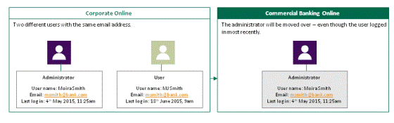 Figure 3. A diagram to show how two different users with similar names and the same email address will not be merged. One user is an administrator.