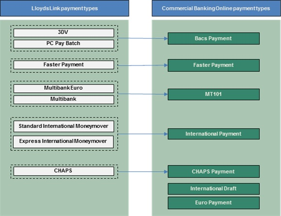 how payments will be grouped