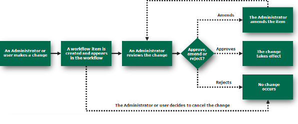 The workflow process